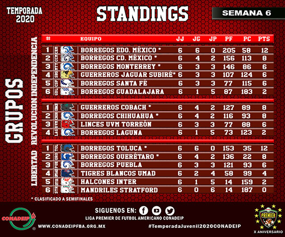 Standings finales de la temporada regular 2020